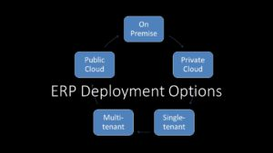 Best practice deployment options for a erp project